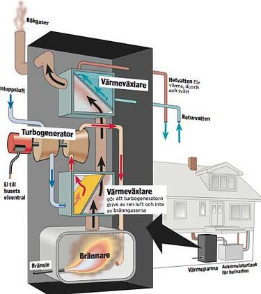 Generatorn blir varm gar